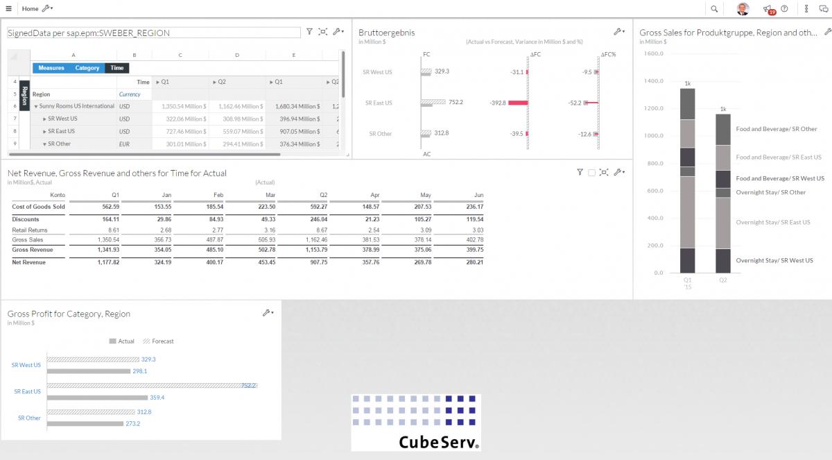 Dashboard mit umfangreichen Analysemöglichkeiten