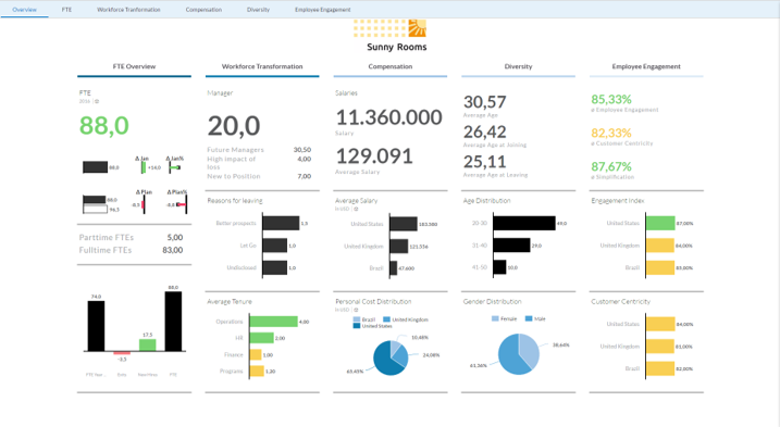 HR Dashboard SAP Analytics Cloud